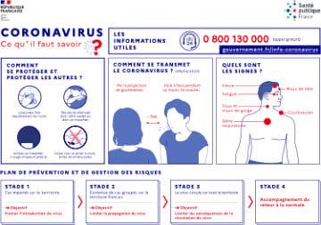 Autocollant Affiche Informations COVID-19
