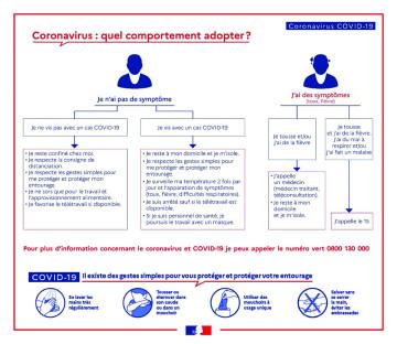 Autocollant Consignes COVID-19